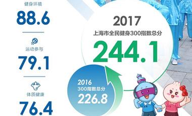 上海發布2017年全民健身報告,三大指數持續增長